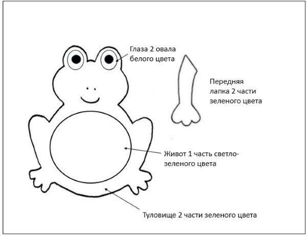 Выкройка лягушки для пальчикового театра