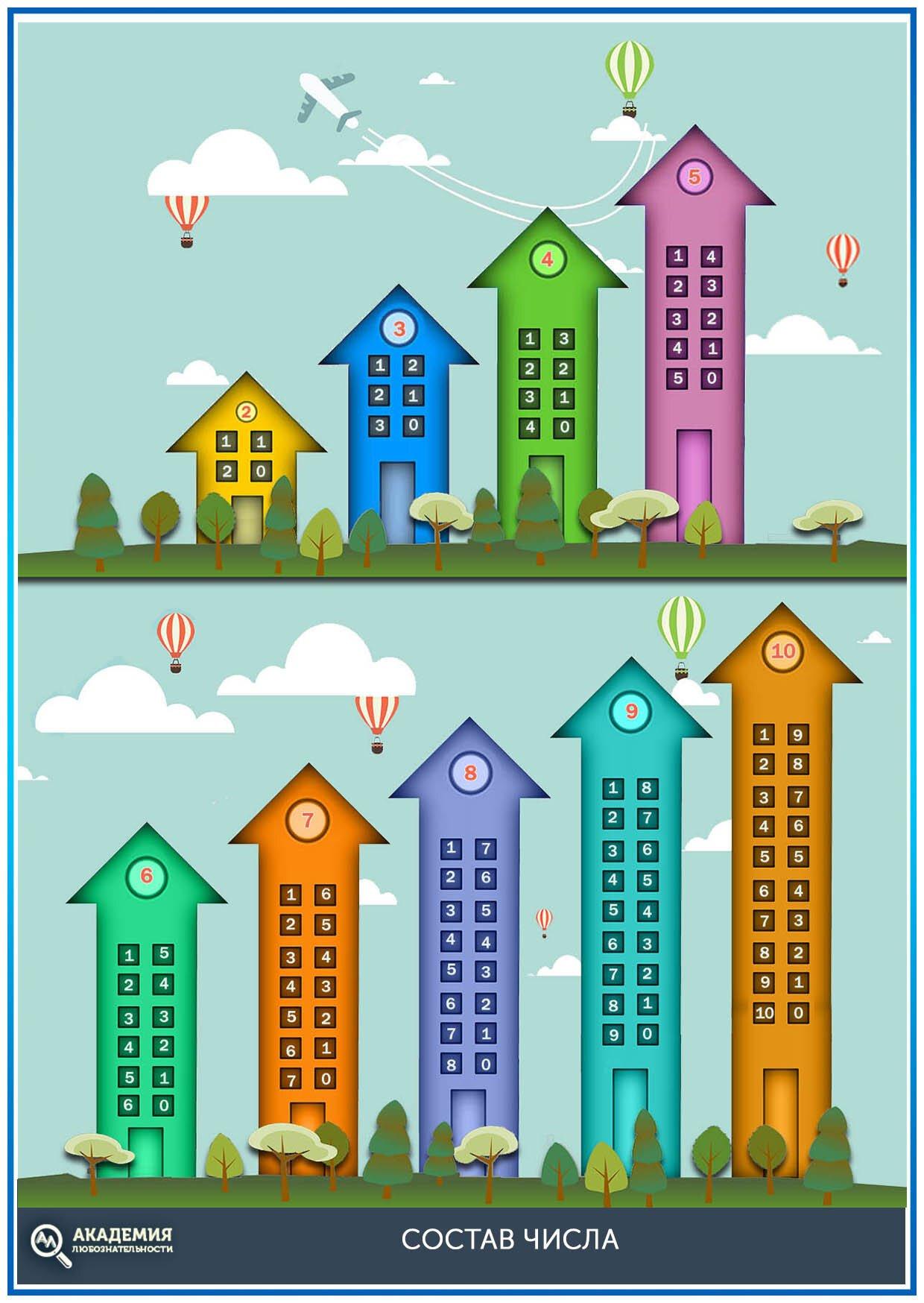 Числовые домики для дошкольников