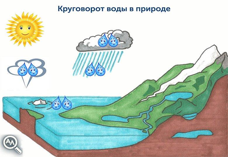 Круговорот воды в природе. Рассказ для детей