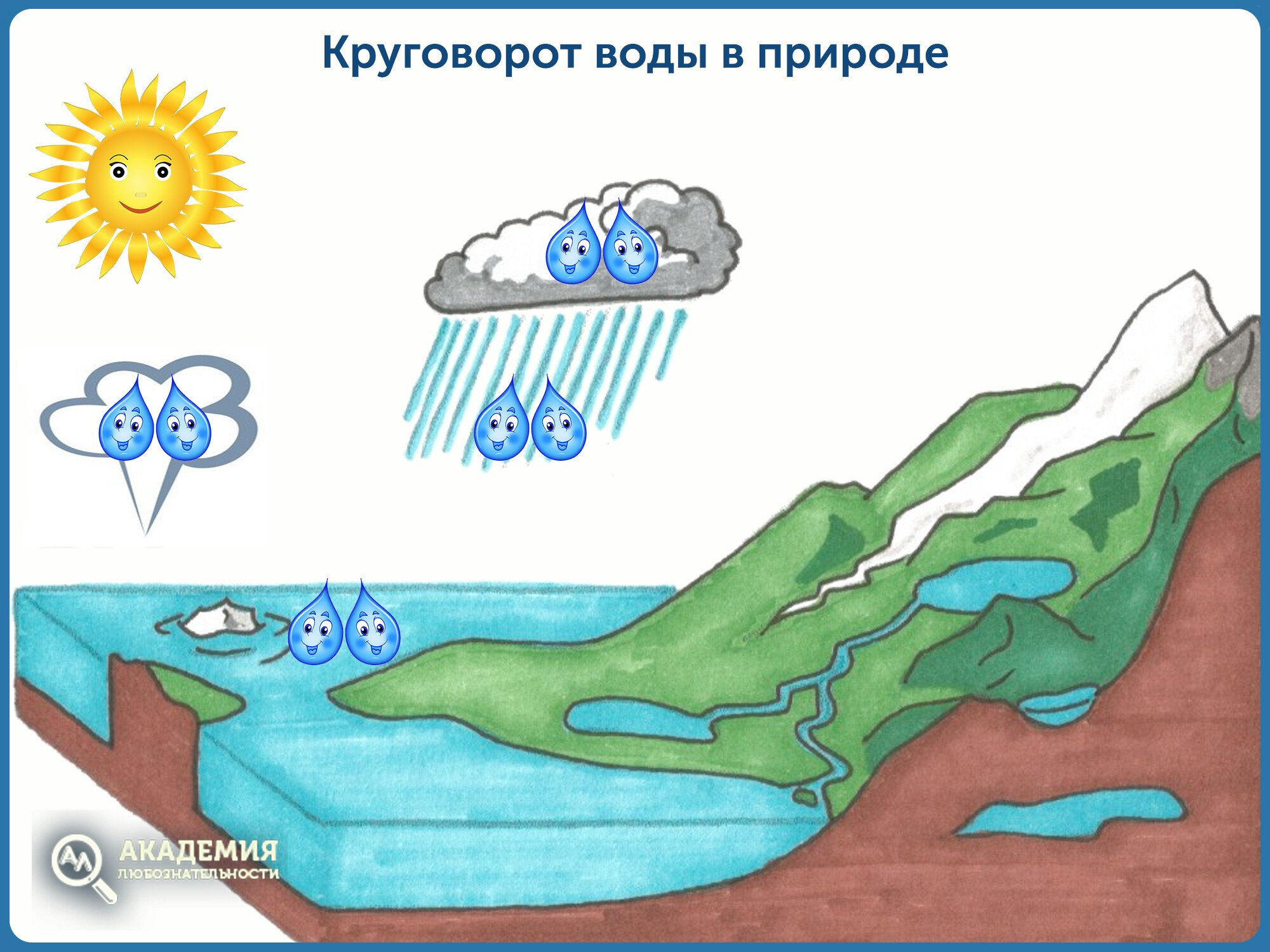 Круговорот воды в природе. Сказка о путешествии капелек-сестричек